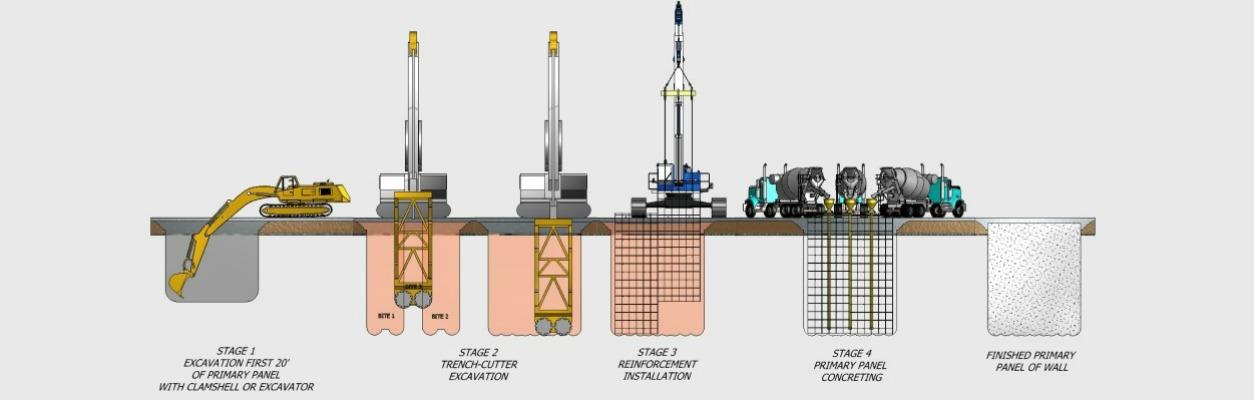 Slurry Wall Construction : Diaphragm walls slurry